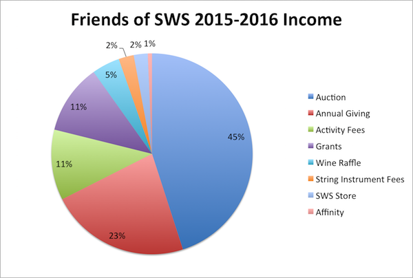 Friends of SWS income 2015-16
